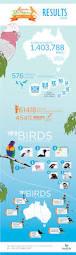 2016 results u2013 aussie backyard bird count