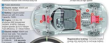 porsche 918 spyder plug in hybrid supercar u2013 an annotated