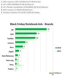best black friday deals on 17 laptops sub 200 hp dell models most popular black friday laptops cnet