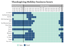 the day retailers on thanksgiving to open or not to open