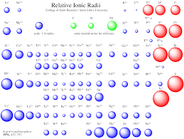 periodic trends in ionic size chemistry socratic