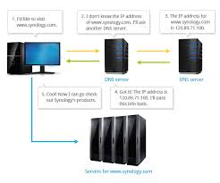 Dns Lookup How A Domain by How To Set Up Your Domain With Synology Dns Server Synology Inc
