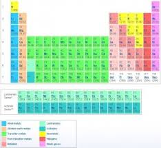 Alkaline Earth Metals On The Periodic Table Rare Earth Metals U2013 17 Elements With Special Properties