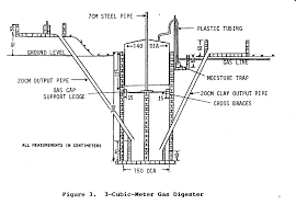 3 cubic meter biogas plant