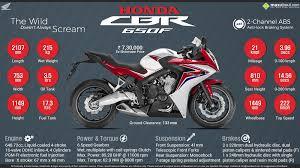honda cbr details and price honda cbr650 price specs review pics mileage in india