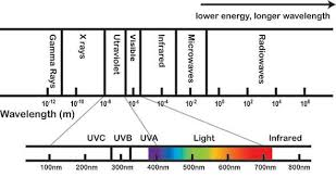 infrared and ultraviolet light what is ultraviolet radiation canada ca