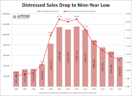 Foreclosure Home In Atlanta Ga U S Distressed Sale Share Drops To Nine Year Low In 2016 Attom