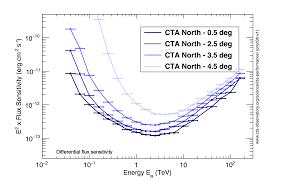 Cta Map Red Line Cta Performance Cherenkov Telescope Array