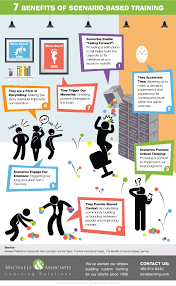 top 7 benefits of scenario based training infographic e learning