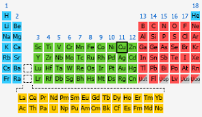 What Is Ar On The Periodic Table Copper The Periodic Table At Knowledgedoor