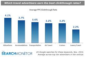 travel click images How travel advertisers should actually be using search marketing png
