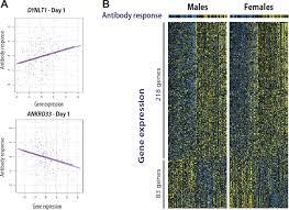 integrative genomic analysis of the human immune response to
