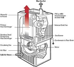 is there a pilot light on a furnace furnace repair service in canton ohioa l
