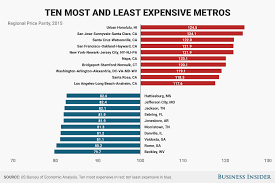 Cheapest States To Live In Most And Least Expensive Places In America Regional Price Parity