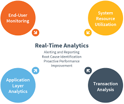 River Bed Definition Application Performance Monitoring Apm Monitoring Riverbed Us