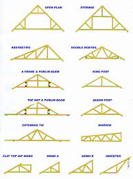 Hip Roof Trusses Prices How To Select Roof Trusses For Your House Biytoday Com Build