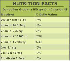 Dandelion Facts Dandelion Tea Benefits For Liver Skin Health U0026 More