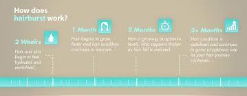 does hairburst work hairburst hairburst natural hair vitamins 6 month supply hair