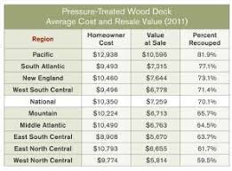 cost of sunroom deck values in cost vs value report professional deck