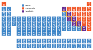 how is the periodic table organized periodic table arranged in groups copy atomic properties and the