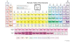 Al On Periodic Table Periodic Table Wallpaper Hd Density