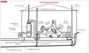 House Plumbing System Plumbing Village Of Scotia