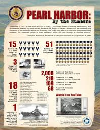 this website has the statistics from pearl harbor it includes the