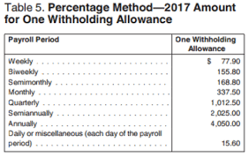 2017 payroll tax tables how are payroll taxes calculated federal income tax withholding
