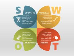 19 best swot images on pinterest apples architecture and