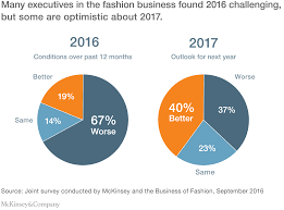 Forest And Waves State Of by The State Of Fashion Mckinsey U0026 Company