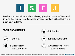 Best Resume Font Business Insider by The Best Jobs For Every Personality Type Business Insider