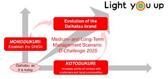 medium and long term management scenario d challenge 2025