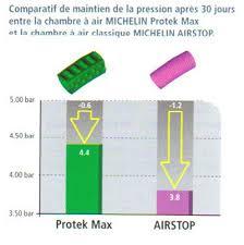 chambre a air 2 50 4 michelin protek max chambre à air vélo 26 pouces