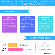 growth in global medical electronics market to boost the cad