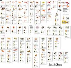 i made a sushi identification chart let me know if how it looks