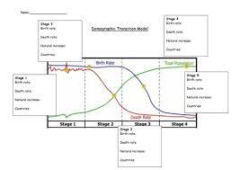 demographic transition model worksheet by tandrews11 teaching