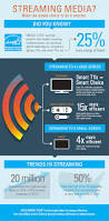 streaming media make the simple choice to do it smarter