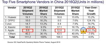 best buy quarterly sales the iphone 7 context apple iphone sales drop 7 7 in q2 2016