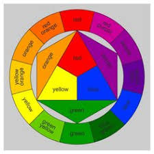 color wheel for mixing faux painting glaze and paint colors