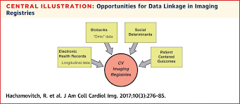 data registries imaging registries and single center series jacc cardiovascular