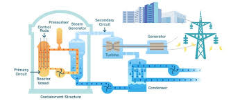 pressurised water reactor vs boiling water reactor nuclear
