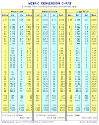 meter to feet conversion metric chart meter conversion table