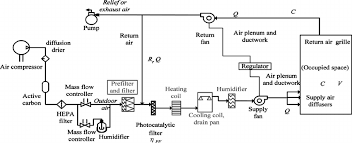 diagram of the test chamber and the hvac system