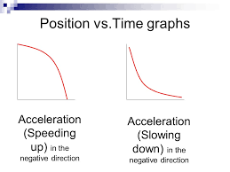interpreting motion graphs position vs time graphs