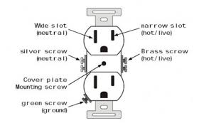 how to diagnose and correct wiring problems in receptacles