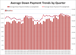 0 Home Loans by Q1 2015 U S Home Purchase Down Payment Report Newsroom And