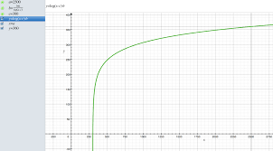 Arduino Map Arduino Compensating For A Logarithmic Curve Limina Log