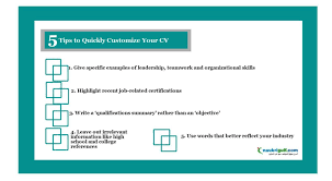 Resume Writing Job by How To Customize Your Cv Use Cv Templates U2013 Naukrigulf Com