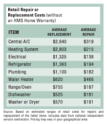 Estimating Home Repair Costs by Protect Your Home With A Homeowners Warranty Hms National Inc