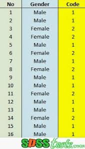 Frequency Distribution Table How To Make A Frequency Distribution Table Data Using Spss Spss